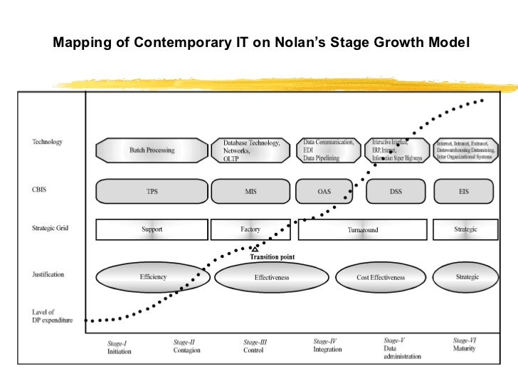nolan s model stages of the growth Rostow's stages of economic growth model is one of the major historical models of economic growthit was published by american economist walt whitman rostow in 1960 the model postulates that economic growth occurs in five basic stages, of varying length.