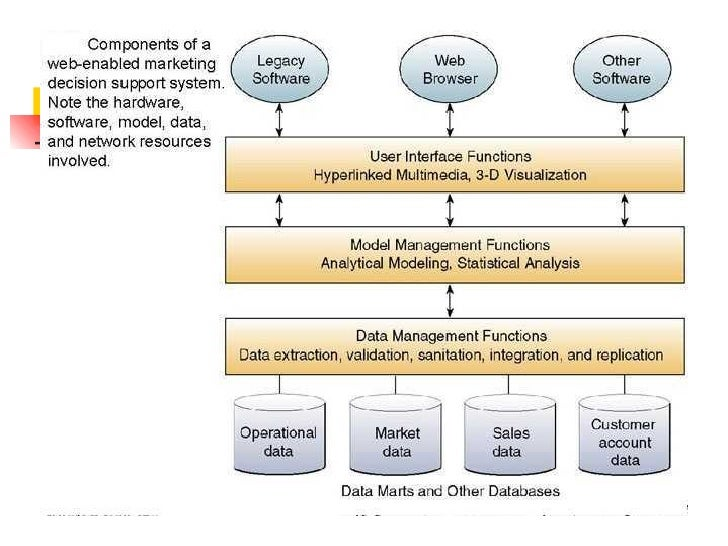 decision support system    databases     dss