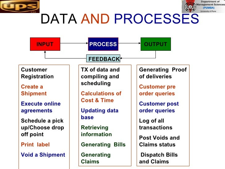 DATA  AND   PROCESSES  PROCESS INPUT OUTPUT Customer Registration Create a Shipment  Execute online agreements Schedule a ...