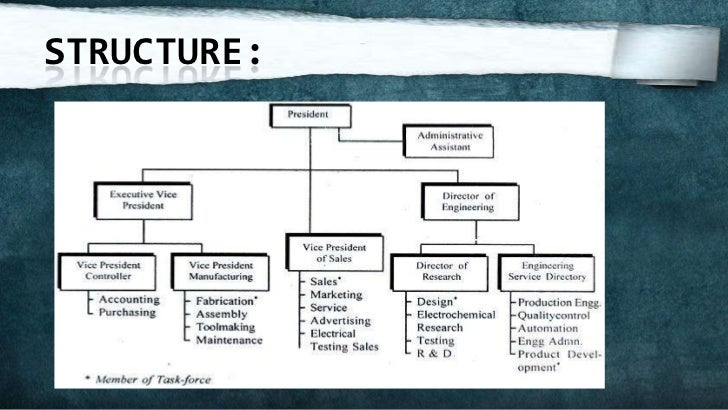 structure organizations hierarchical structure advantages Mgmt - ch 9 organizational structure  and communication is hierarchical decisions are made by specified hierarchical level  line structure advantages .