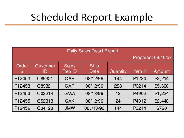 Mis Chapter 8 Mis Reports