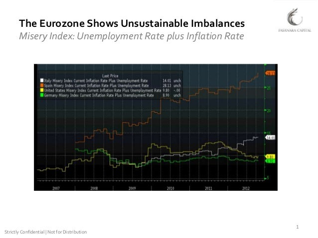 The Eurozone Shows Unsustainable Imbalances       Misery Index: Unemployment Rate plus Inflation Rate                     ...