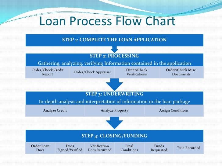 Mortgage Loan Process Flow Chart | Foto Bugil Bokep 2017