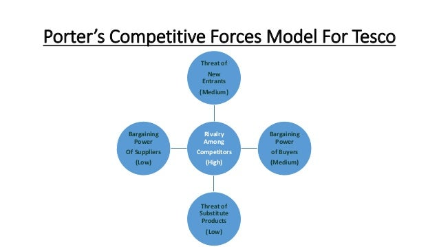 tesco threat of new entrants Tesco porter's five forces attempts to analyze five separate forces that determine the extent of overall competition in the grocery retail industry these forces are represented in figure 1.