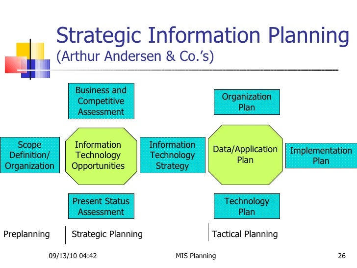 strategic information systems planning and management