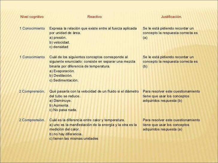 Nivel cognitivo                           Reactivo                                     Justificación.1 Conocimiento    Exp...