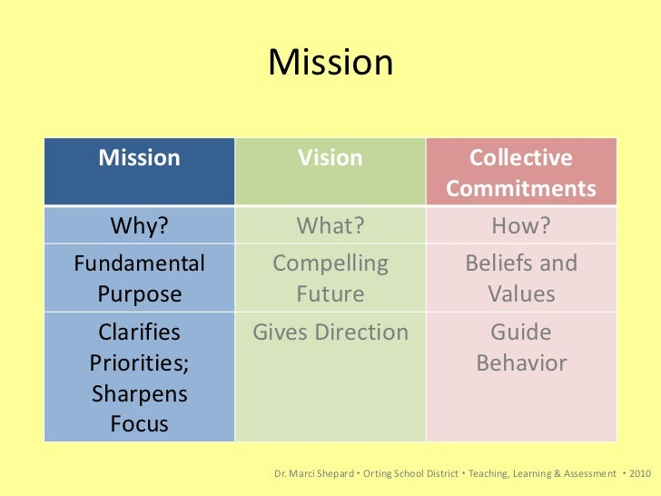 developing mission vision and values essay Running head mission, vision, and values paper mission, vision, and values university of phoenix mission, vision, and values starbucks is company that has.