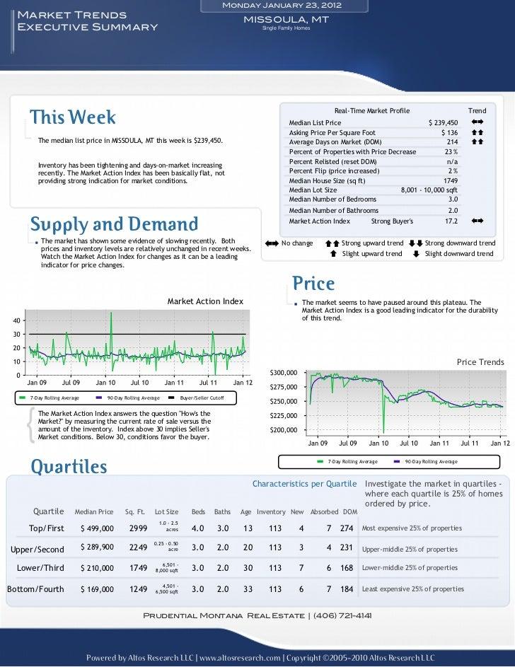 Monday January 23, 2012  Market Trends                                                                            MISSOULA...