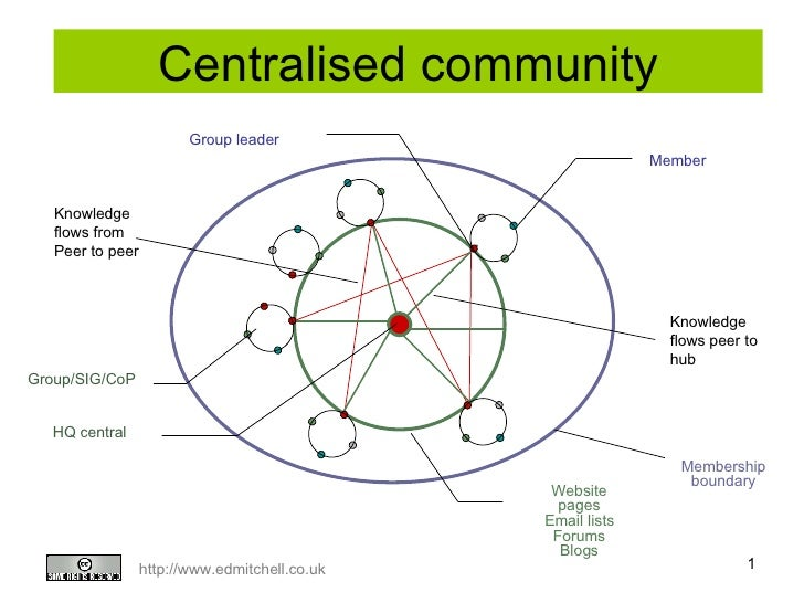 Centralised community HQ central Group leader Member Website pages Email lists Forums Blogs Membership boundary Knowledge ...