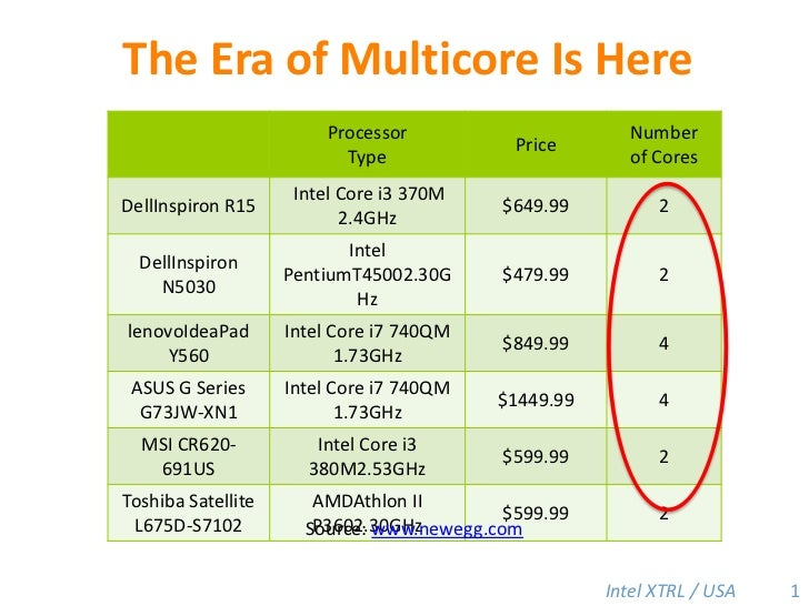 The Era of Multicore Is Here<br />1<br />Source: www.newegg.com<br />