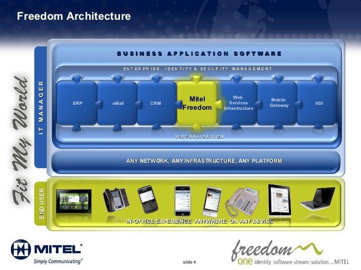 Architecture Freedom Freedom Architecture Web