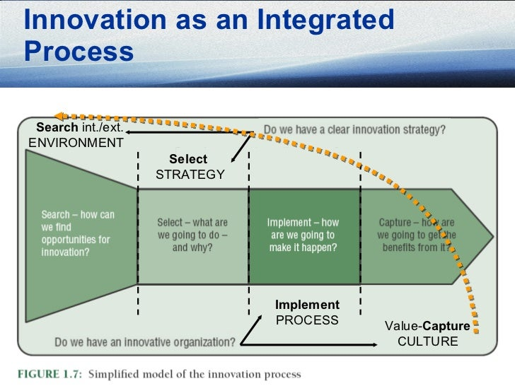 strategy change and innovation essay Innovation & strategy) change: reflecting the greater speed with which decisions need to be made and documents similar to cuegis essay guidelines skip carousel.