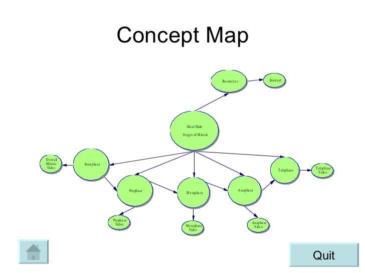 Cell Cycle Concept Map Cell Cycle Concept Map Mitosis
