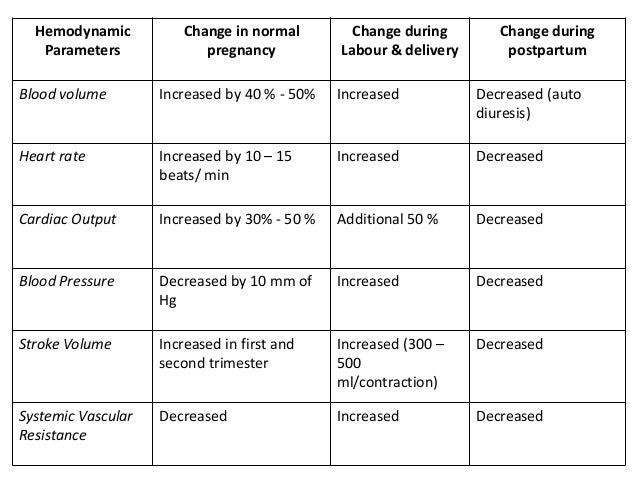 fetal heart rate first trimester chart: Fetal heart rate chart pregnancy normal fetal heart rate chart