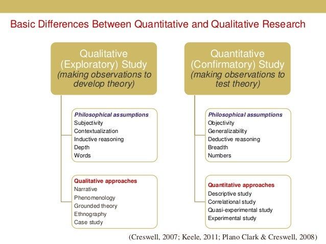 assumptions in quantitative research Assumption each holds about the nature of  quantitative research often translates into the use of statistical  inductive and deductive research approaches .