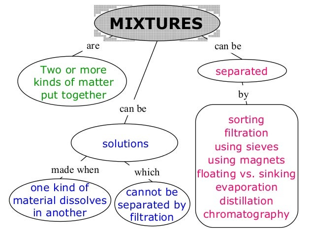 Mixture And Solution Worksheet Worksheets For School – Mixtures and Solutions Worksheets
