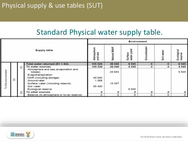 Domestic Electricity Supply South Africa