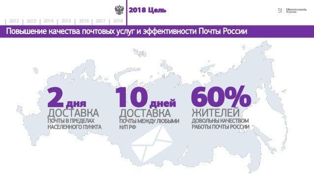 эффективности Почты России