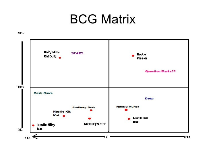 bcg matrix for nestle