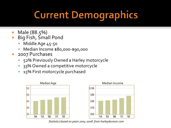 marketing mix harley davidson Harley-davidson's marketing mix or 4ps (product, place, promotion, & price) is analyzed in this case study on the chopper/custom motorcycle firm & industry.