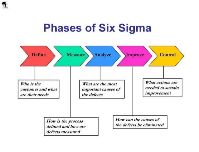 6 Sigma Marketing Approach