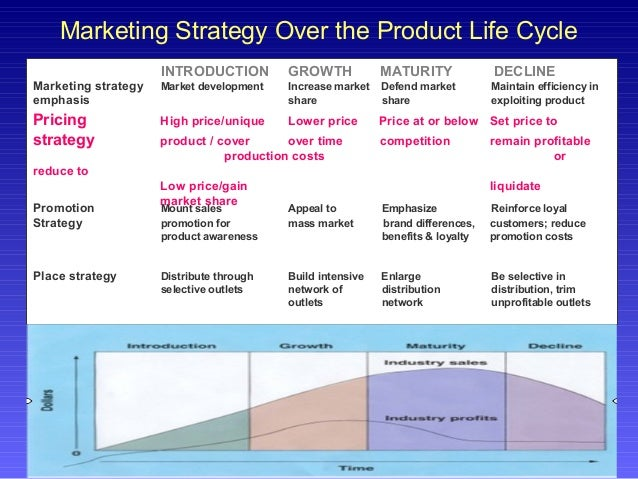 Marketing penetration strategy