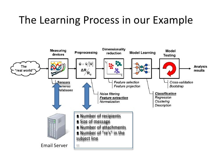 an introduction to education as a process of learning Introduction educators have an ever-increasing stream of data at their fingertips, but knowing how to use this data to improve learning and teaching — how to make it less overwhelming, more.
