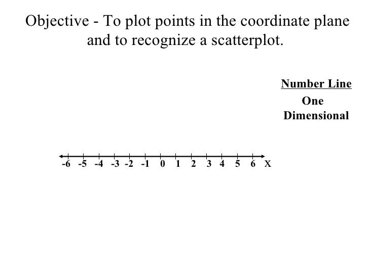 Objective - To plot points in the coordinate plane and to recognize a scatterplot.  -6  -5  -4  -3  -2  -1  0  1  2  3  4 ...