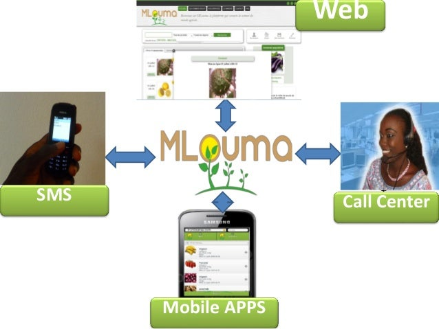 Web  SMS  Call Center  Mobile APPS