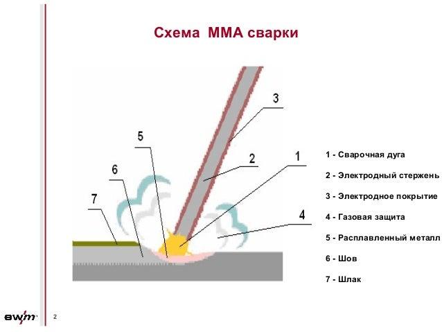 Схема MMA сварки 1 - Сварочная