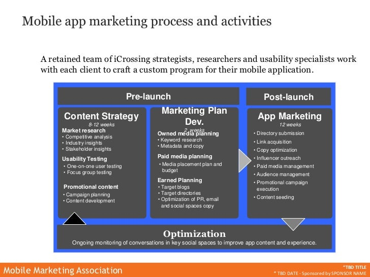 vzt marketing applications Applications and software can be used for bulk group texting in turn, building a marketing database services used: text messaging, mobile keywords number type: shortcode.