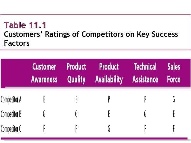Table 11.1Table 11.1 Customers' Ratings of Competitors on Key Success Factors