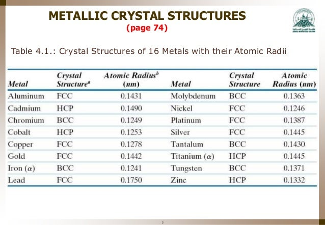 Mme 323 materials science week 4 - structure of crystalline solids