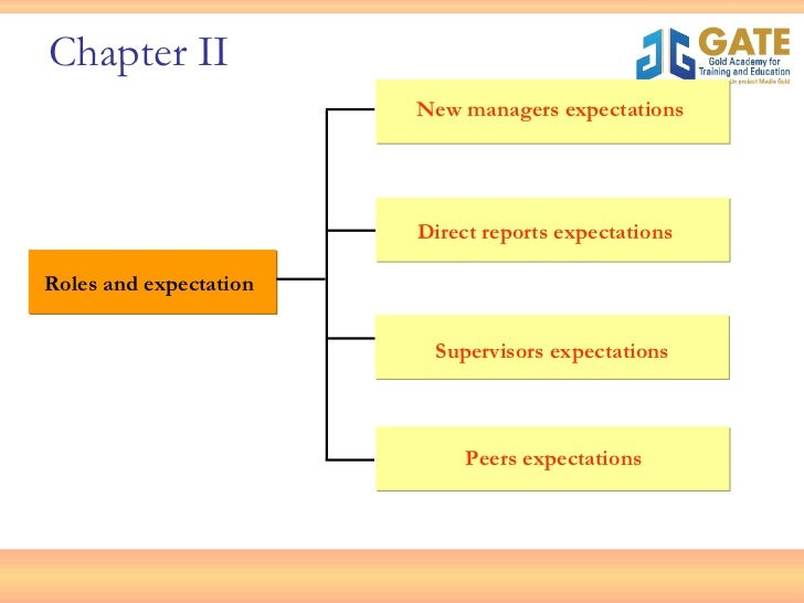 <ul><ul><li>Roles and expectation </li></ul></ul>New managers expectations Direct reports expectations Supervisors expecta...