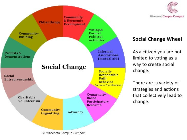 Social Change Wheel<br />As a citizen you are not limited to voting as a way to create social change.<br />There are  a va...