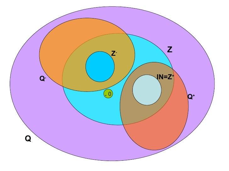.  0 Q Z Q + Q - IN=Z + Z -