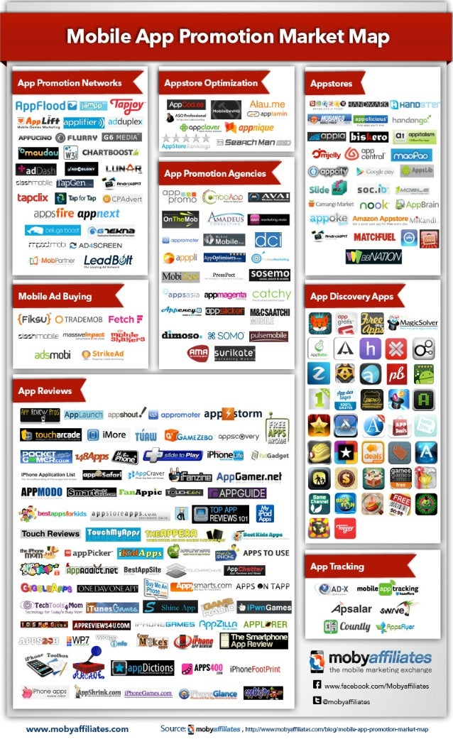 Mobile app-promotion-market-map