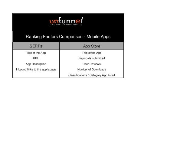 Ranking Factors Comparison - Mobile Apps SERPs  App Store  Title of the App  Title of the App  URL  Keywords submitted  Ap...