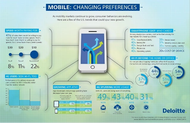 Mobility is changing consumer preferences in the United States