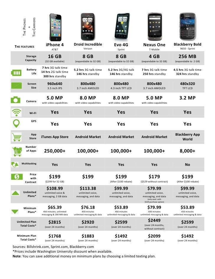 Mobile Device Comparison