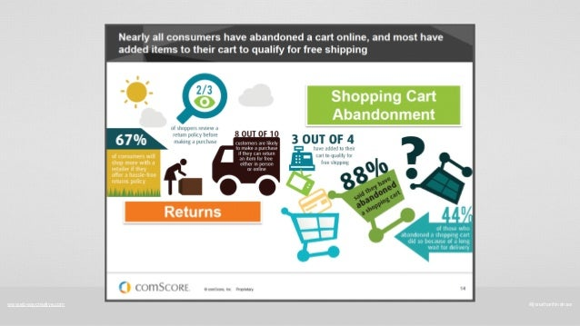 Mobile Ecommerce Stats Mobile E-commerce Stats
