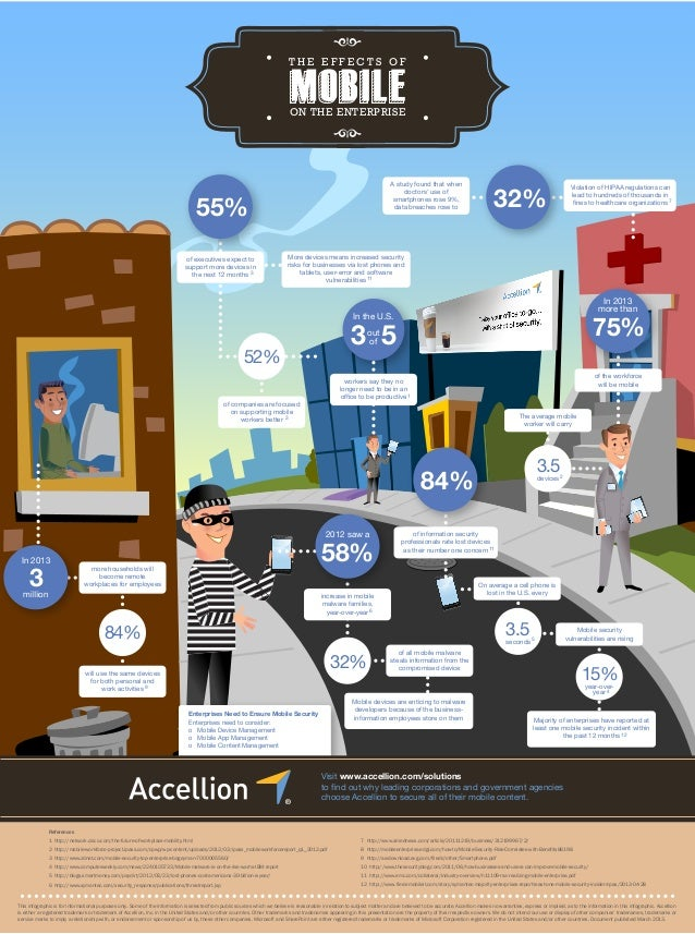 Accellion Infographic: The Effects of Mobile on the Enterprise