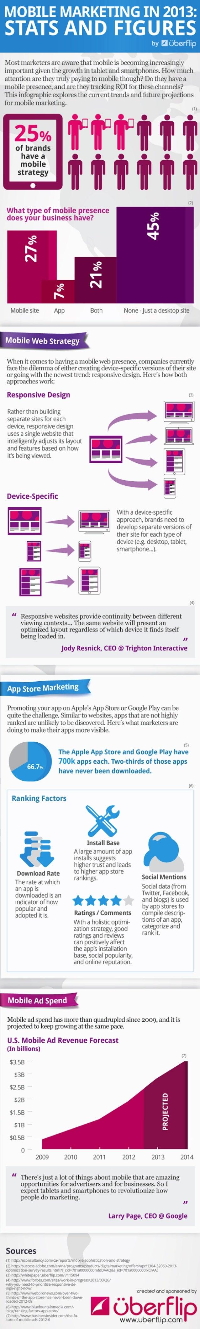 Mobile Marketing 2013