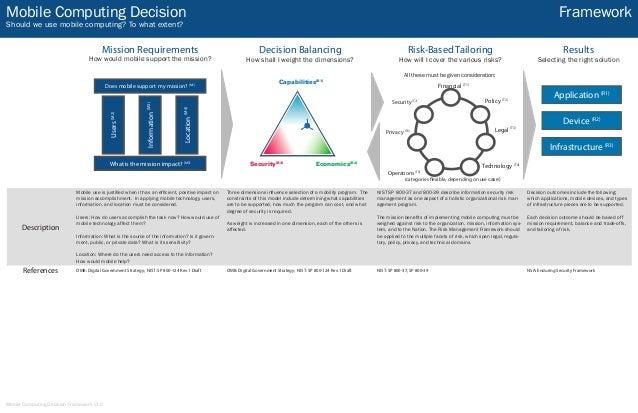 Mobile security decision framework