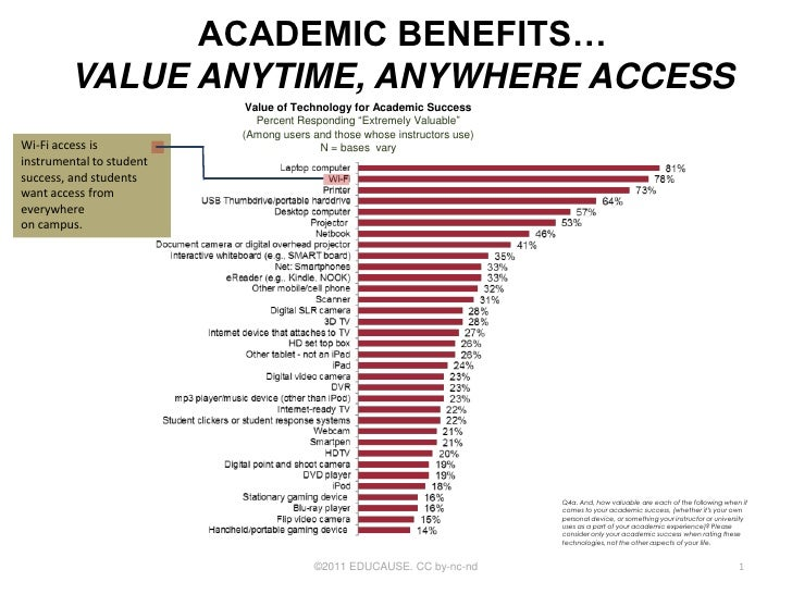 ACADEMIC BENEFITS…         VALUE ANYTIME, ANYWHERE ACCESS                           Value of Technology for Academic Succe...