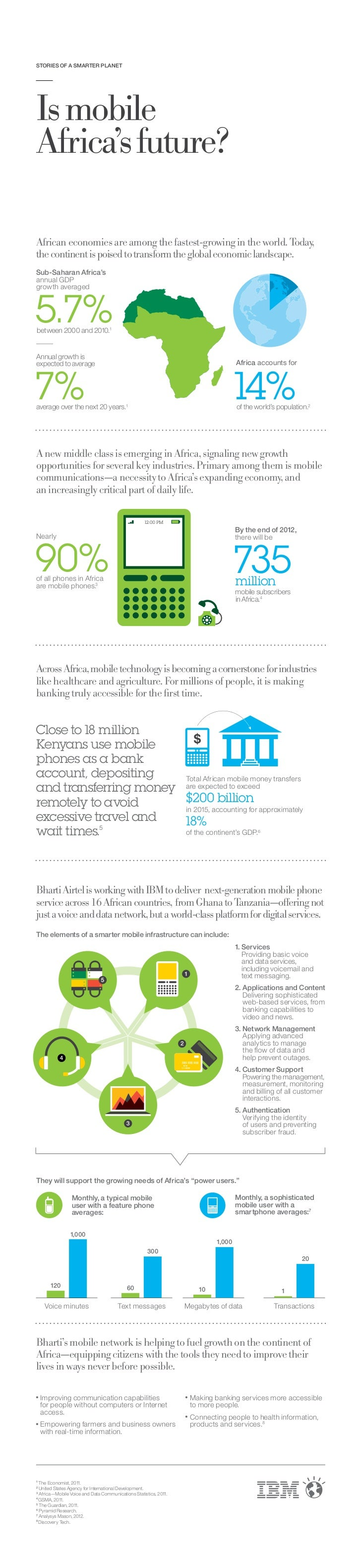 Is Mobile Africa's Future