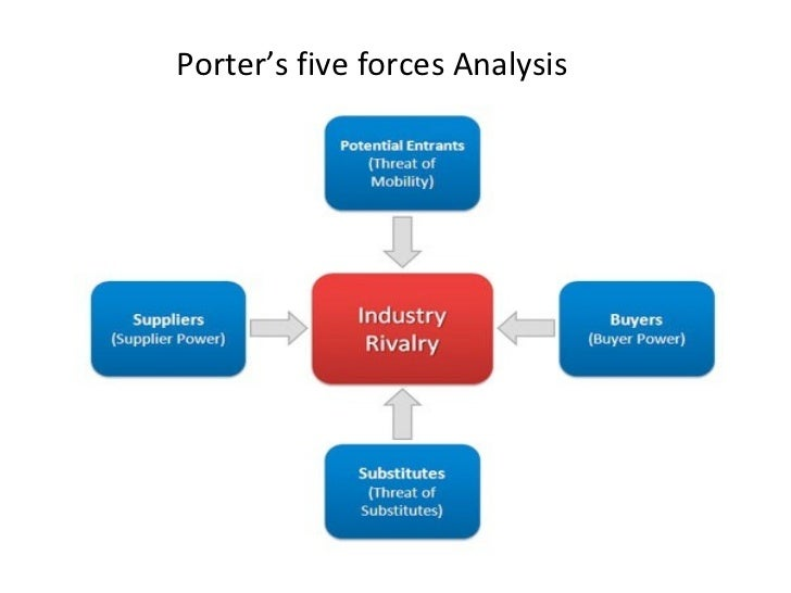adobe five force analysis