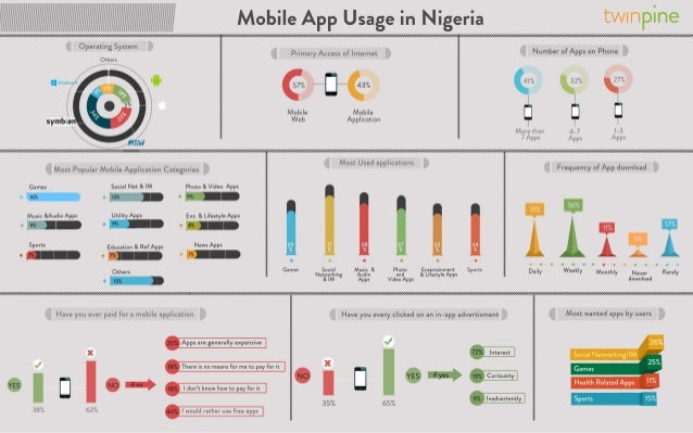 Infograph: Mobile App Usage In Nigeria