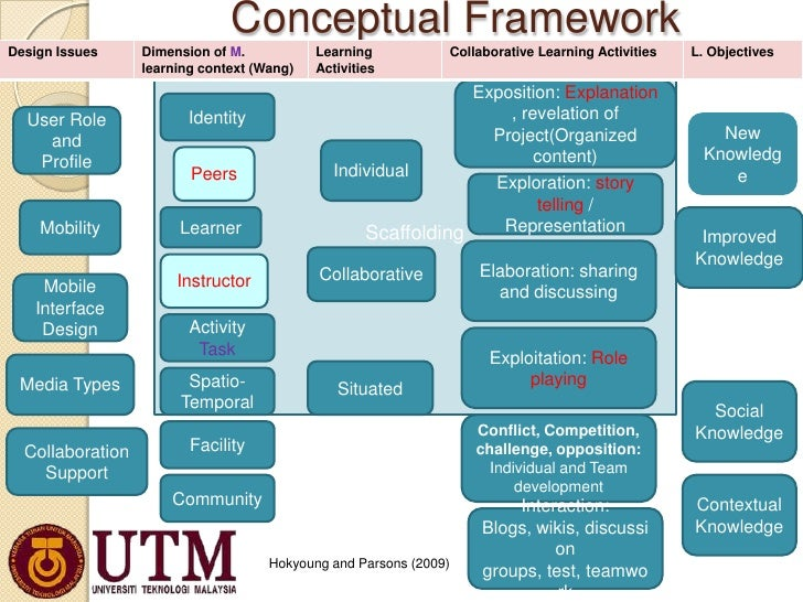 conceptual framework resilient individual Resilient health system as conceptual framework for strengthening public as a conceptual framework a framework for strengthening public health.