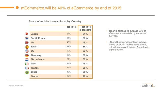 Mobile Ecommerce Stats 60 of Ecommerce on Mobile